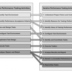 relationship-to-core-performance-testing-activities