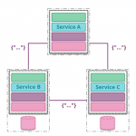 microservices-work-together