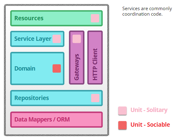 microservices-unit-testing