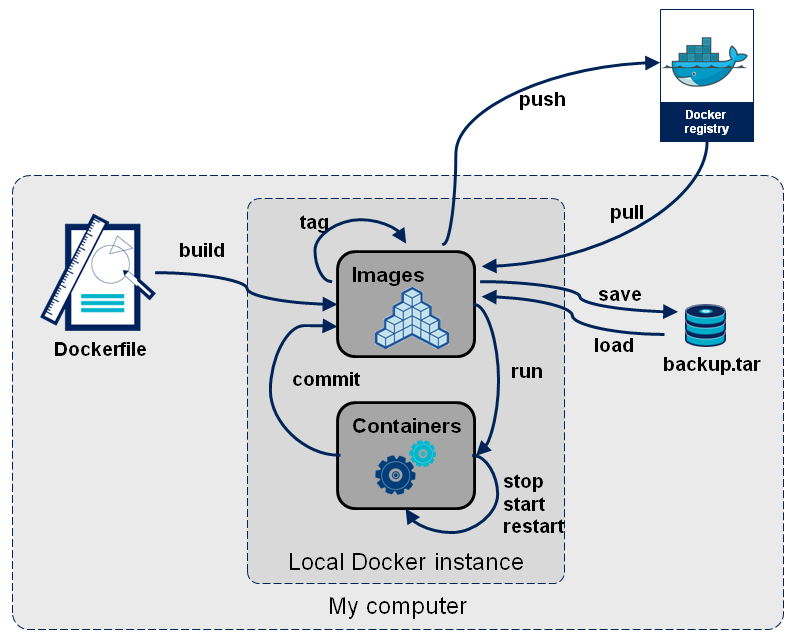 dockerfiles-stage