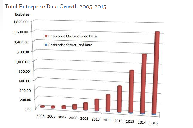 unstructured-vs-structured-data