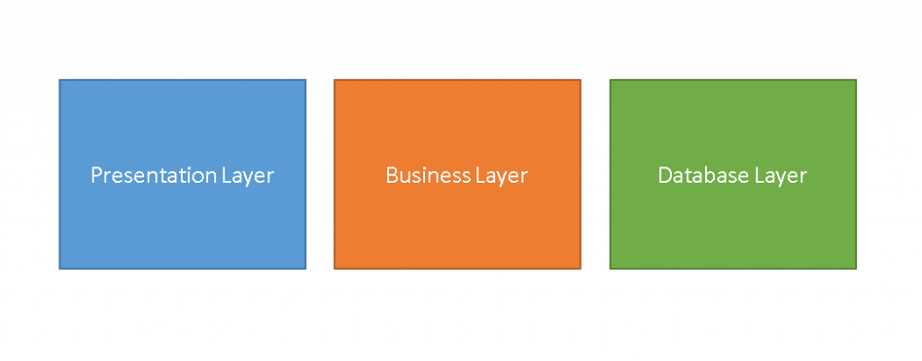 basic-application-layer