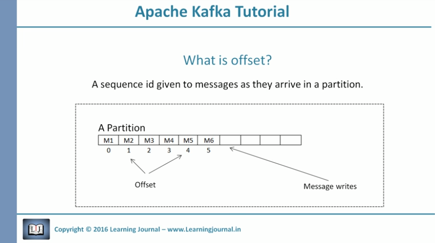 kafka-offset-partition-example