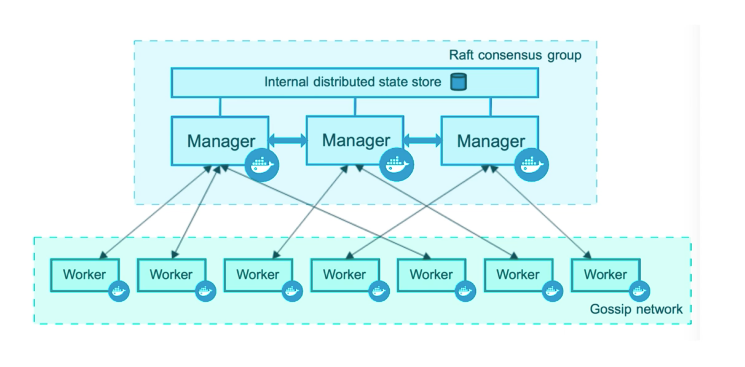 docker-swarm-architecture