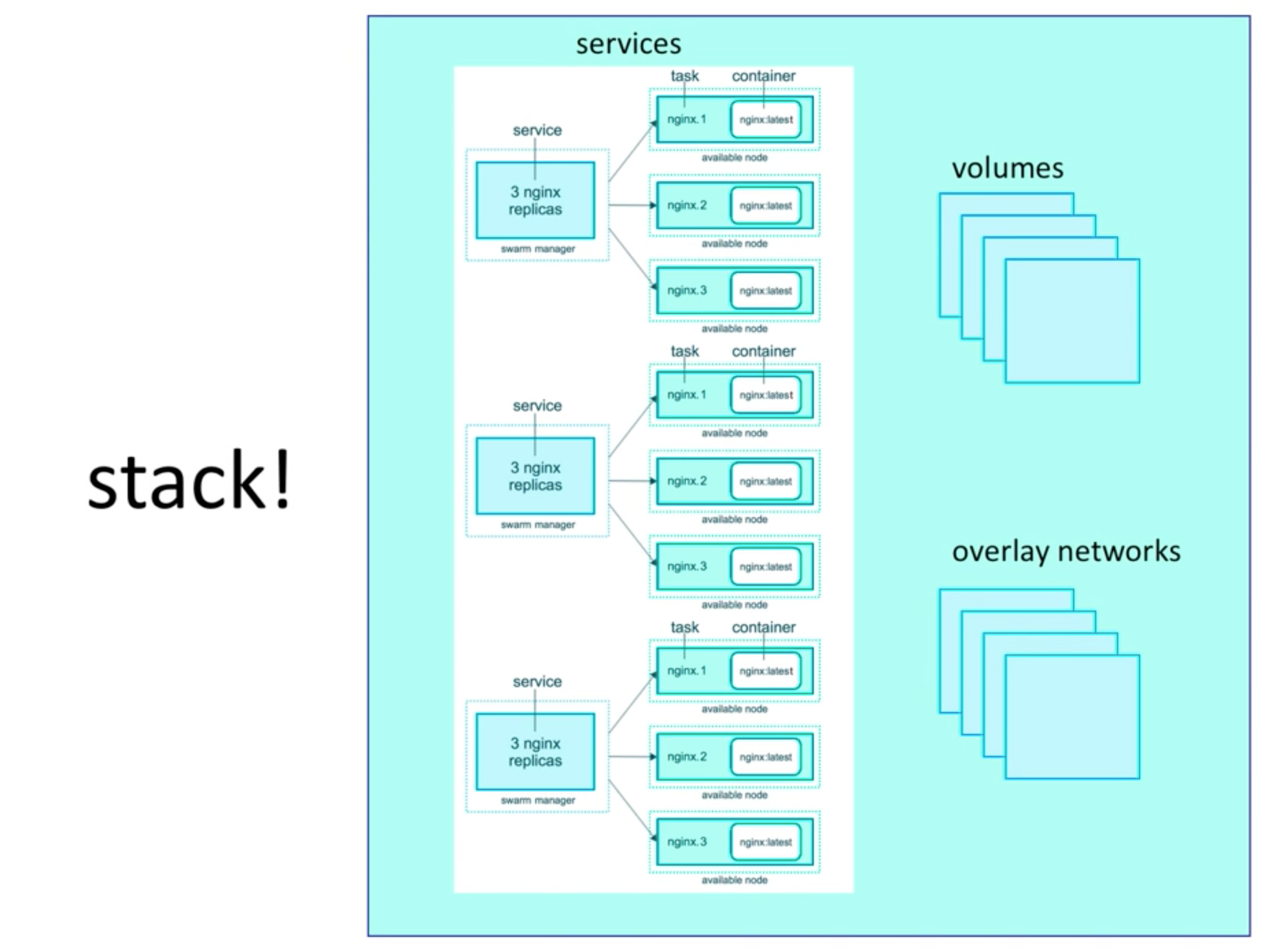 docker-swarm-stack