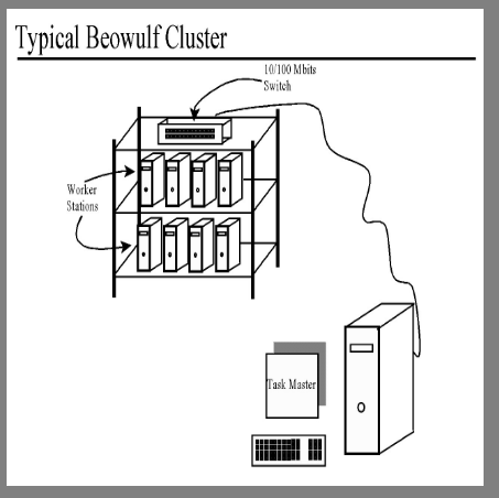 beowulf-clustering
