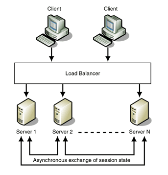 load-balancing-asynchronous-session