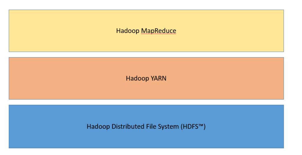 hadoop-core